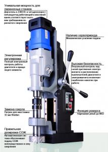 Магнитный сверлильный станок МАВ 1300 - описание